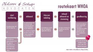 WHOA routekaart van startverklaring tot homologatie